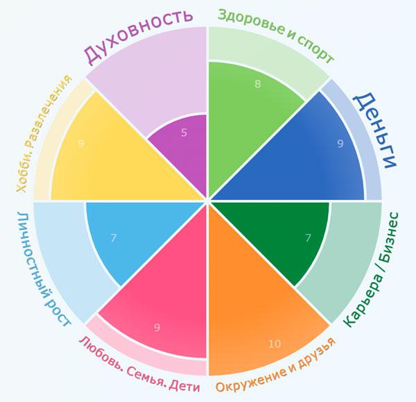 колесо баланса в жизни