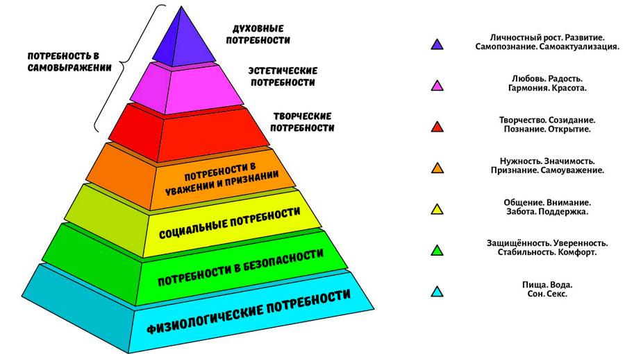 пирамида потребностей маслоу 7 ступеней