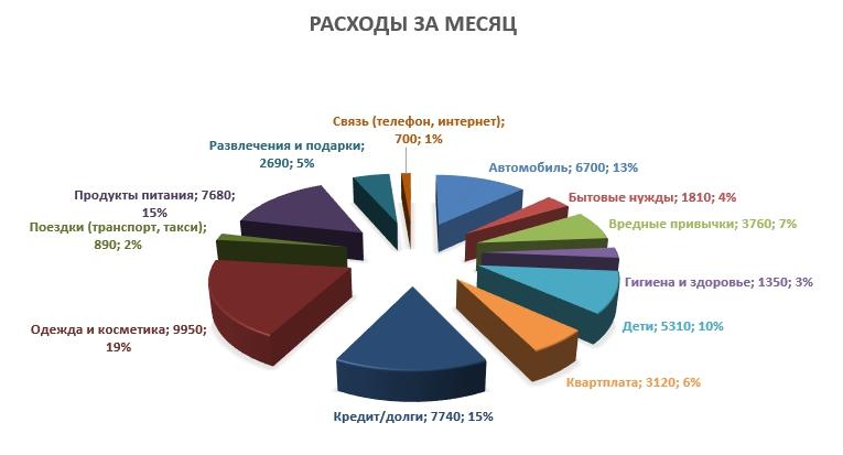 диаграмма расходов за месяц