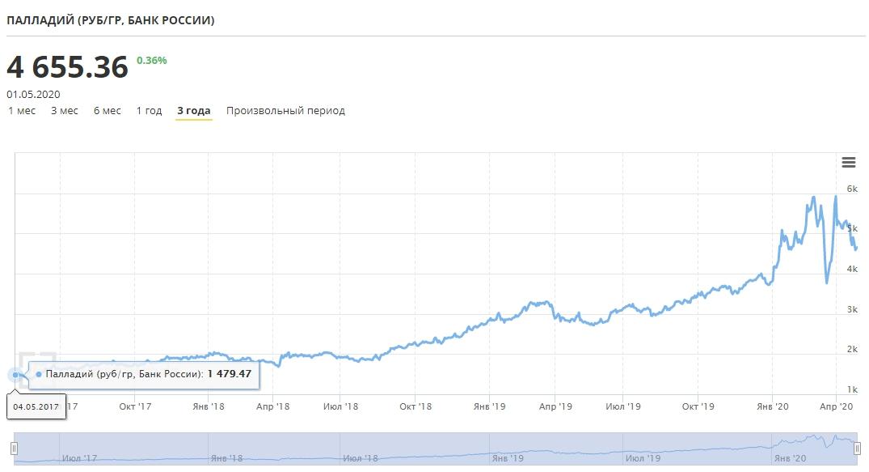 график изменения цены на палладий