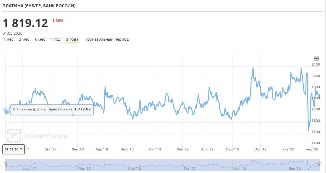 динамика цены на платина