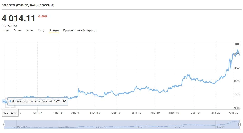 график изменения цены на золото