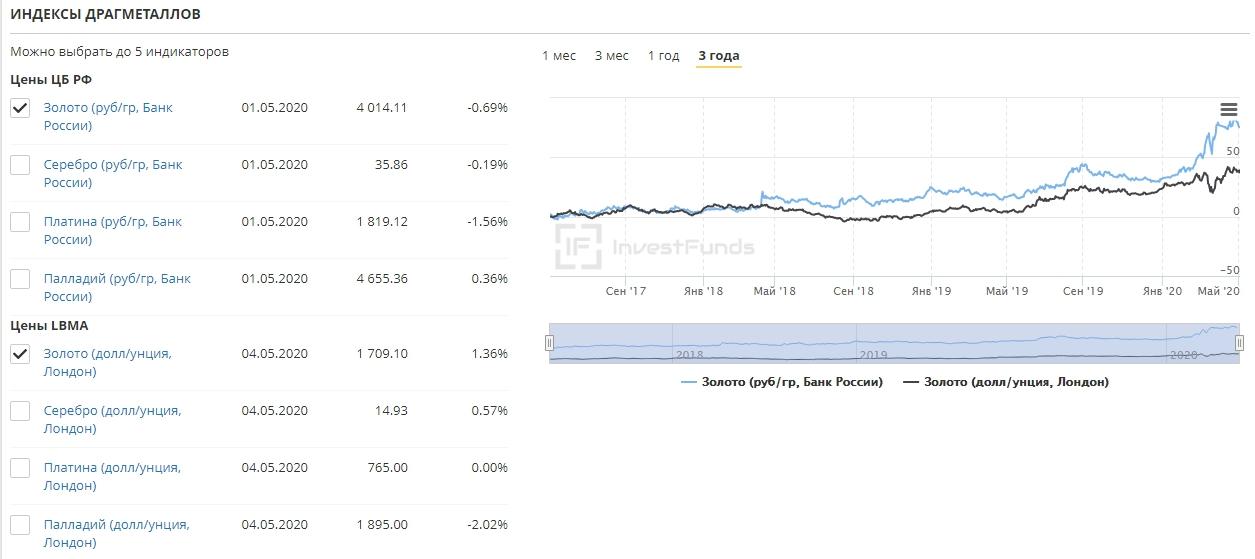 цена драгметаллов на лондоской бирже