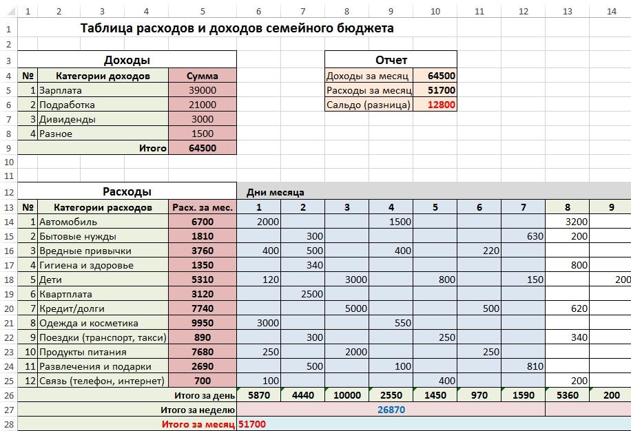таблица расходов и доходов