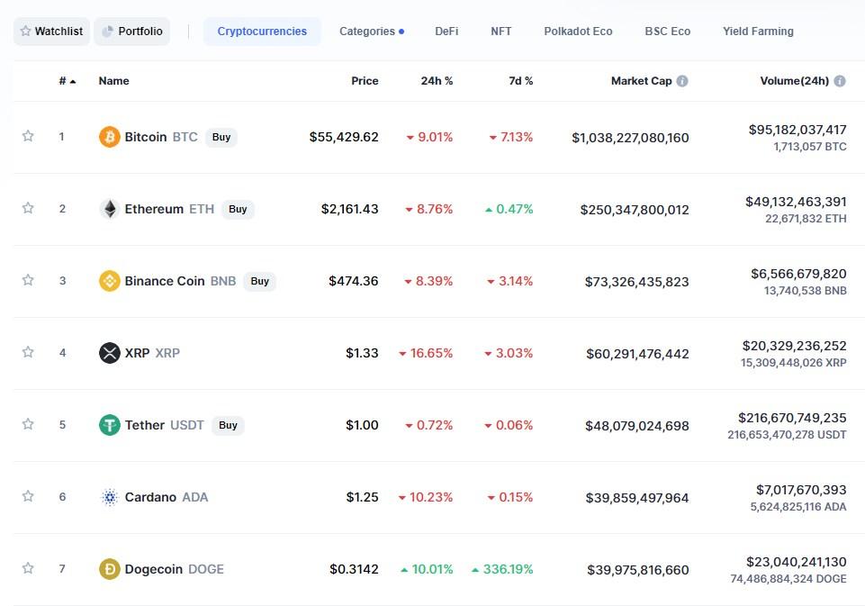 курс криптовалют на CoinMarketCap