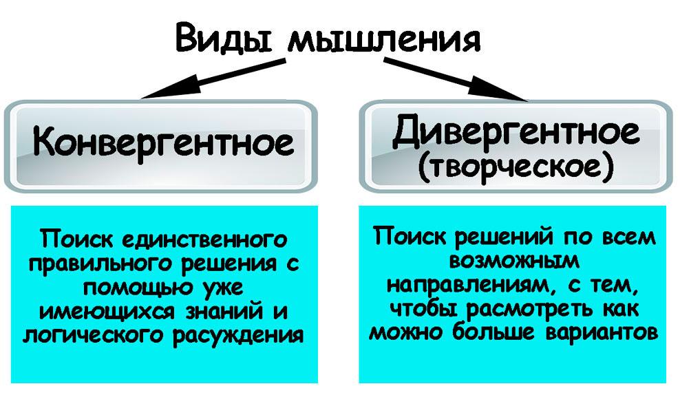 конвергентное и дивергентное мышление