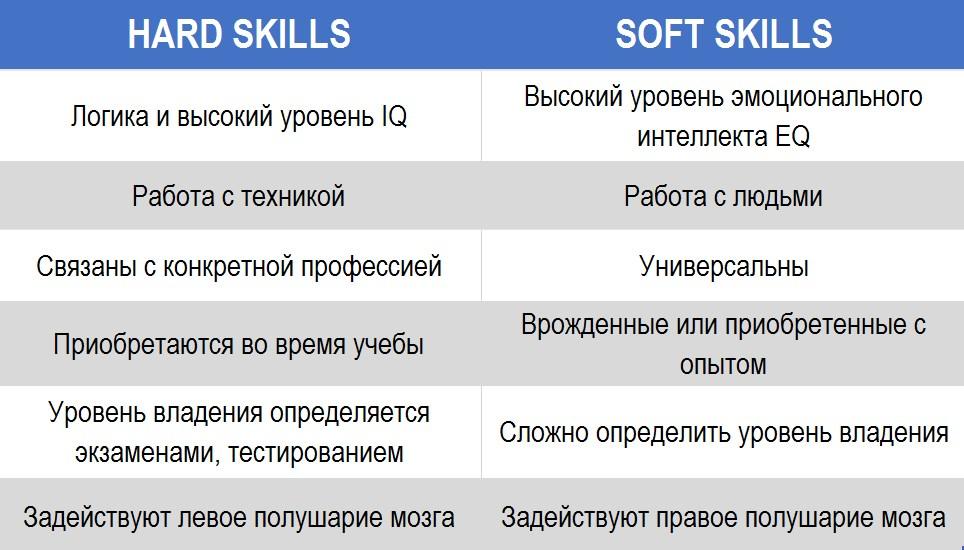 hard и soft skills навыки